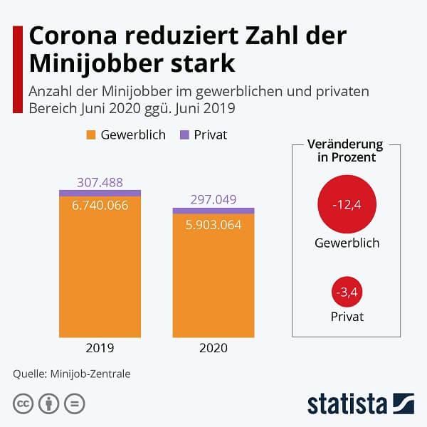 Entwicklung von Minijobs - Quelle: https://de.statista.com/infografik/23104/anzahl-der-minijobber-im-gewerblichen-und-privaten-bereich/